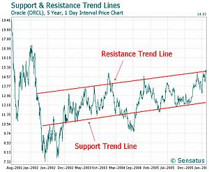 300px-OracleSupportResistanceTrendLineChart
