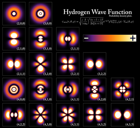 Probability densities for the electron of a hydrogen atom in different quantum states.